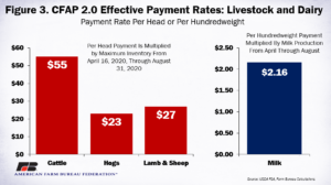 Effective payment rates chart